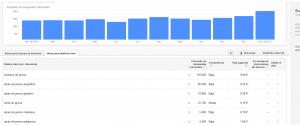 ¿sabes como analizar un nicho con google Adwords?