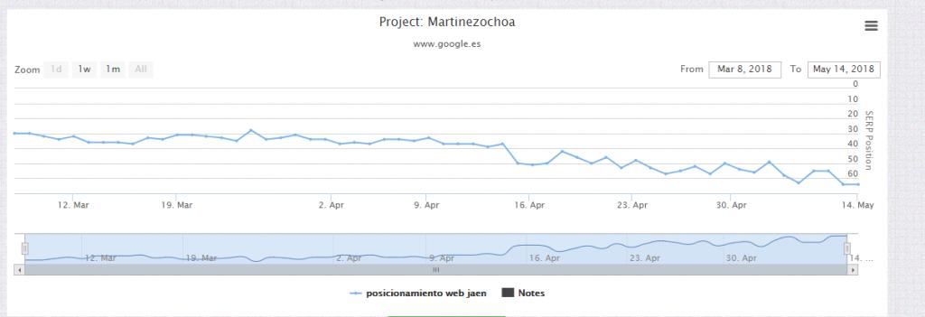 Evolución palabra clave objetivo - Martinezochoa.com